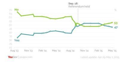 Il sondaggio di settembre 2015